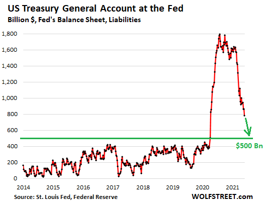 https://wolfstreet.com/wp-content/uploads/2021/05/US-Fed-liabilities-2021-05-27-treasury-general-account.png