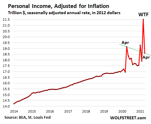 US-consumer-PCE-2021-05-29-personal-income-real.png