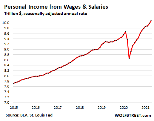 US-consumer-PCE-2021-05-29-personal-income-wages-salaries.png