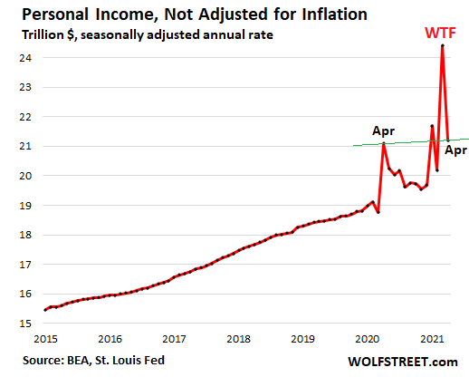 US-consumer-PCE-2021-05-29-personal-income.png