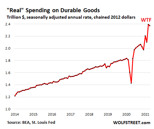 US-consumer-PCE-2021-05-29-spending-durable-real-.png