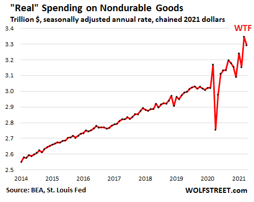 US-consumer-PCE-2021-05-29-spending-nondurable-real.png
