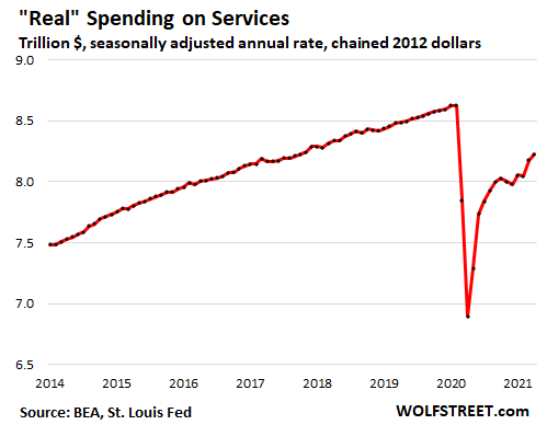 US-consumer-PCE-2021-05-29-spending-services-real.png