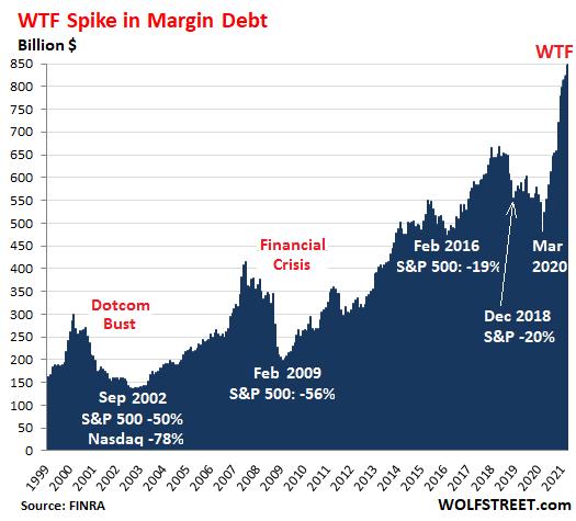 US-margin-debt-1999_2020-2021-05-18.png