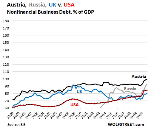 The Countries with the Most Monstrous Business Debts: US in 22nd Place Despite Massive Spike During the Pandemic 9