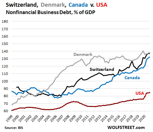 The Countries with the Most Monstrous Business Debts: US in 22nd Place Despite Massive Spike During the Pandemic 6