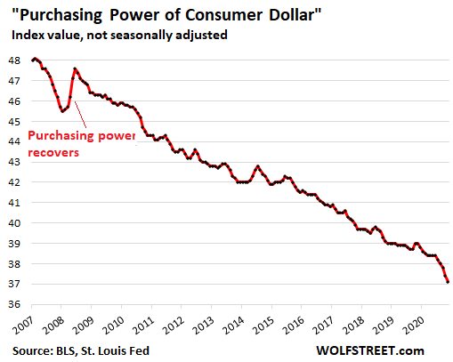 """Richter: US Dollar's Purchasing Power Plunged at Fastest Pace since 1982. It's """"Permanent"""" not """"Temporary,"""" Won't Bounce Back"""