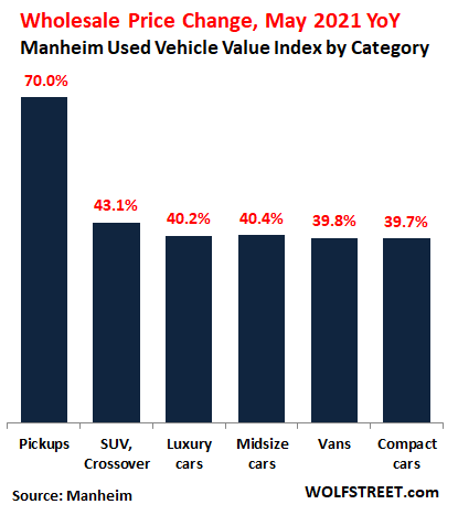 Prices of Used Vehicles