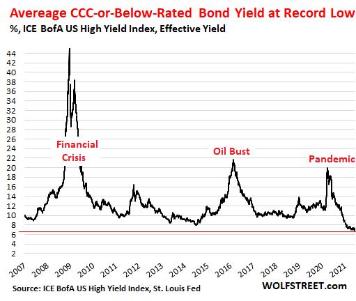 https://wolfstreet.com/wp-content/uploads/2021/06/US-high-yield-junk-bond-2021-06-11-CCC.png