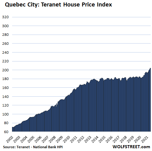 The Most Splendid Housing Bubbles in Canada: Why the Bank of Canada is Cutting QE