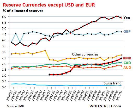 Dominant Reserve Currency