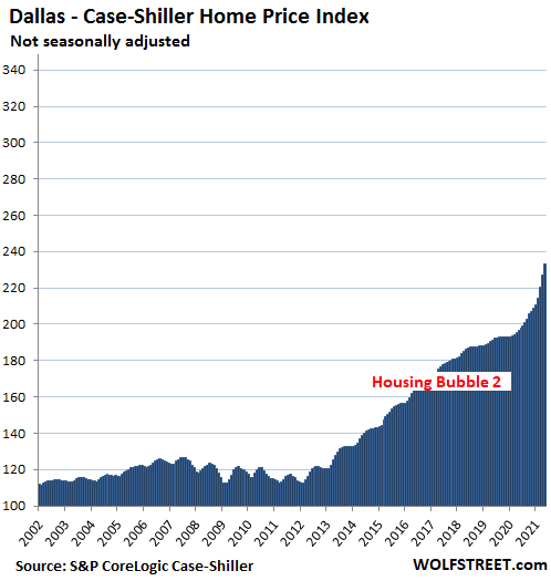 The Most Splendid Housing Bubbles in America: July Replace, Holy Moly