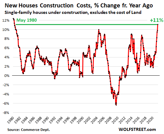 Graph the rise in home construction costs.