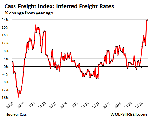 Container Port Chaos in China, Soaring Freight Rates, Spiking US Producer Prices, as Fiscal & Monetary Stimulus Still Rage