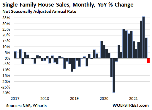 Home Prices Dip for First Time off Crazy Spike, Price Reductions Surge, Sellers Emerge, House Sales Drop Year-over-Year, Inventories & Supply Keep Rising