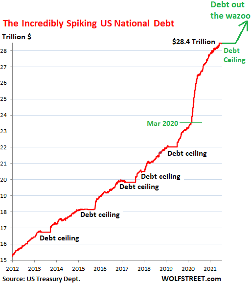 Debt Ceiling Kicks in, Treasury General Account Plunges: Let's See How  Close to Zero it Gets Before Congress Ends this Farce | Wolf Street
