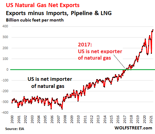 """Fracking Out of the blue a True Believer in """"Self-discipline?"""" US Pure Fuel Internet Exports Hit File, Costs Soar as Manufacturing Stalls"""