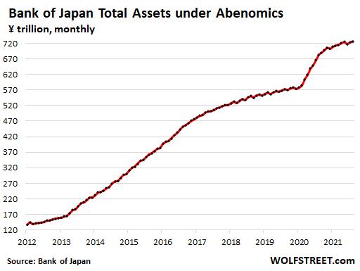 Japan-BOJ-balance-sheet-assets-2021-09-07-total.png