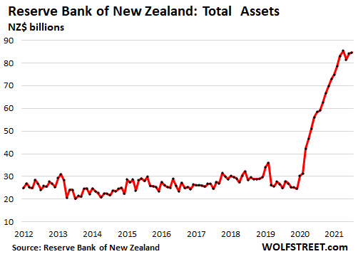 New-Zealand-reserve-bank-total-assets-2021-09-09.png
