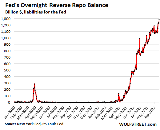 US-Fed-reverse-repos-2021-09-22-daily.png