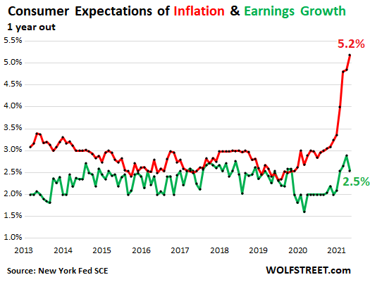"""Individuals Anticipate their Earnings to Get Whacked by Pink-Sizzling Inflation, Blow Off Fed's Sermons about """"Short-term"""""""