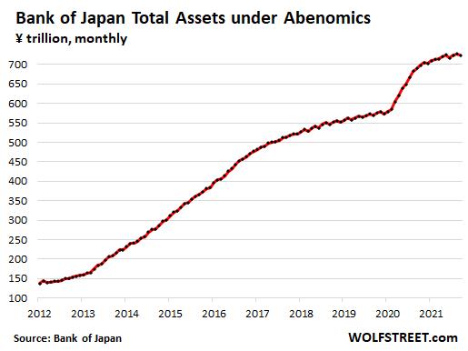Japan-BOJ-balance-sheet-assets-2021-10-08-total.png